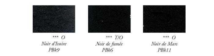 Les noms des différentes teintes de Noirs à l'usage des peintres.