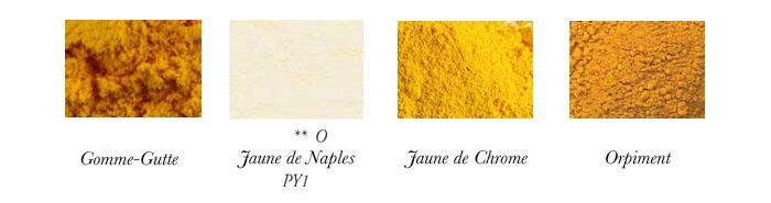 Liste de noms des jaunes dans la couleur en peinture.